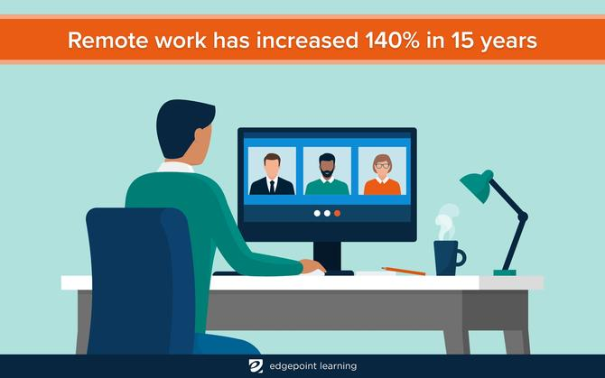 Remote work has increased 140% in 15 years