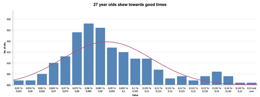 27 year olds skew towards faster runs