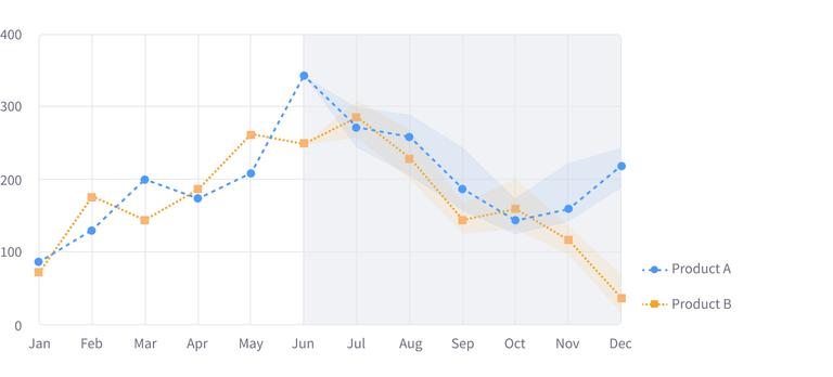 Predictive Forecasting Chart