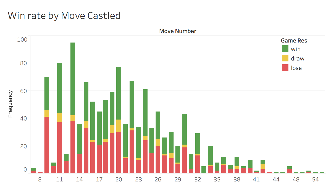 Win rate by castle move