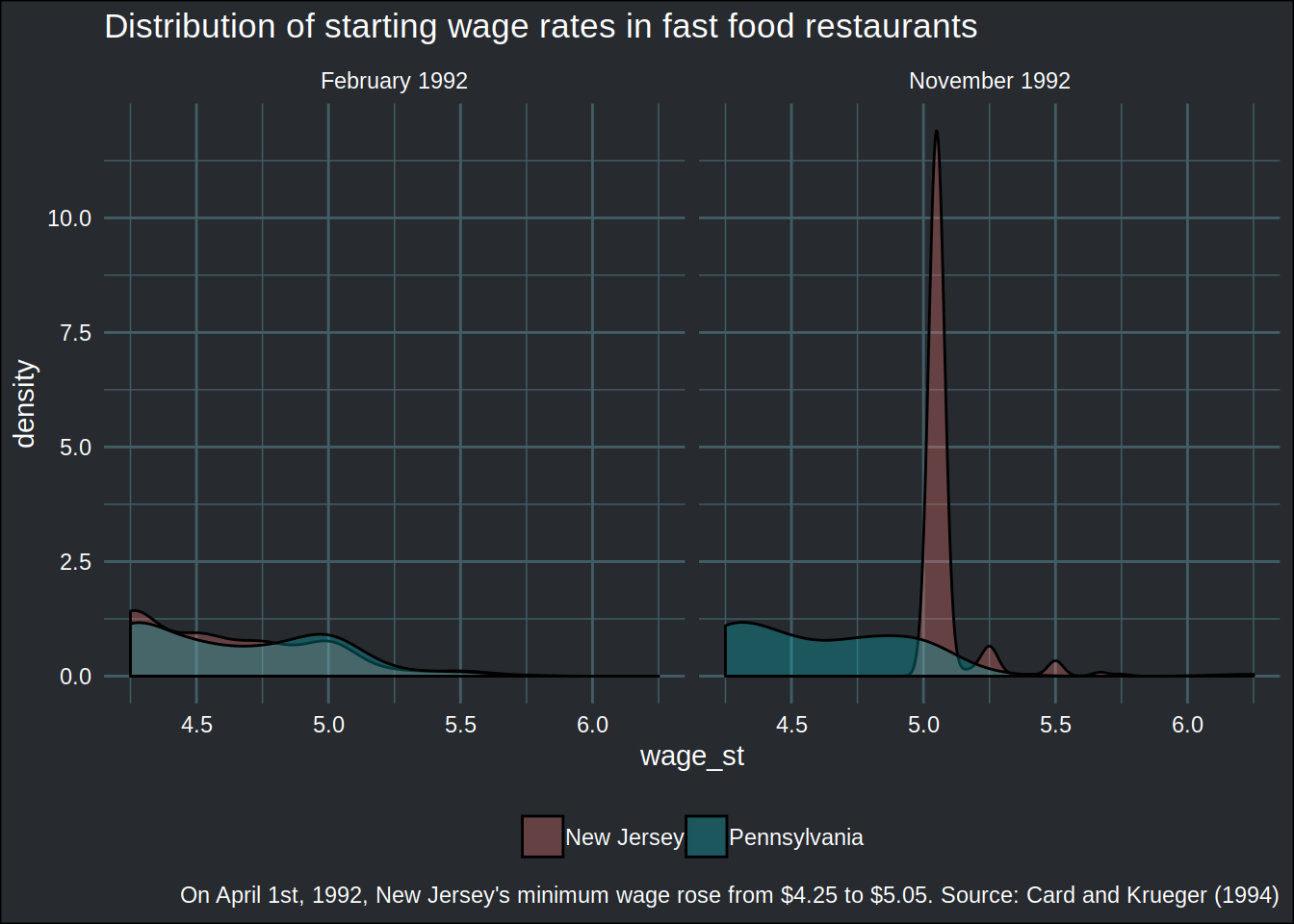Fast food, causality and R packages, part 2 - Econometrics