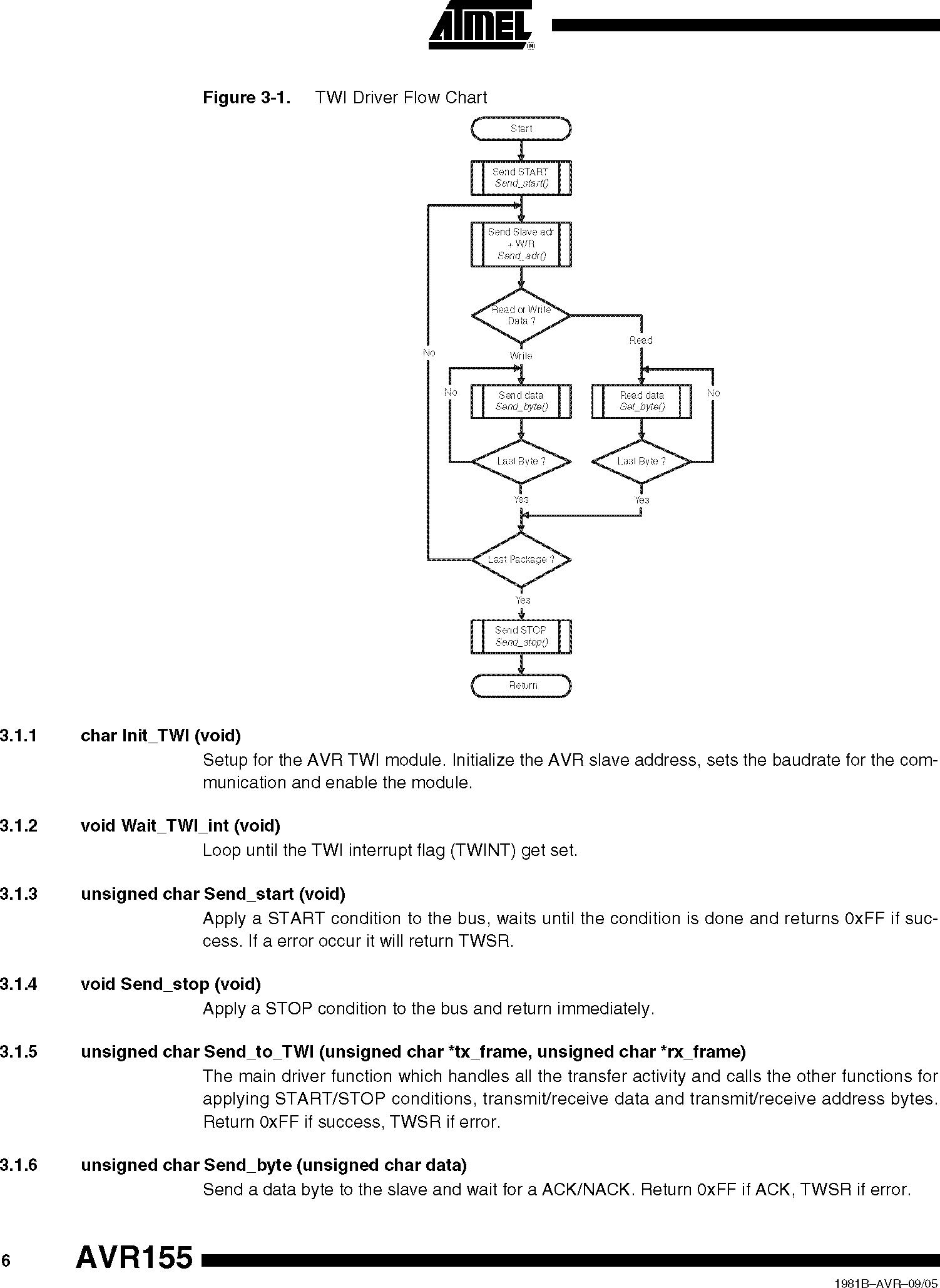 TWI(I2C)ドライバフロー