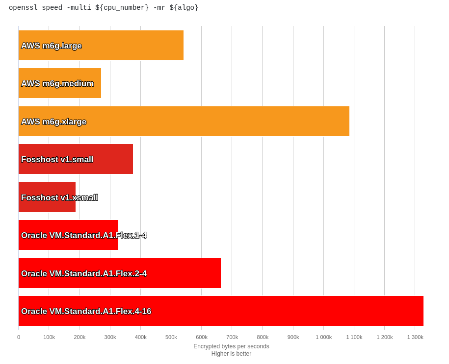 OpenSSL benchmark