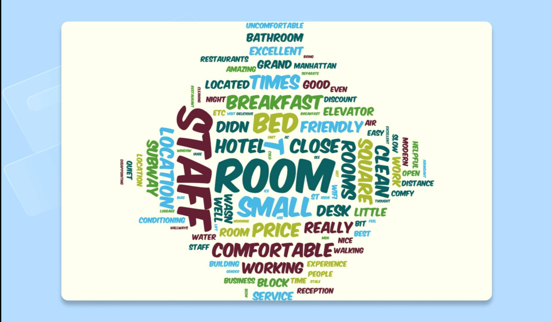 A word cloud created with the AbcYa word cloud tool