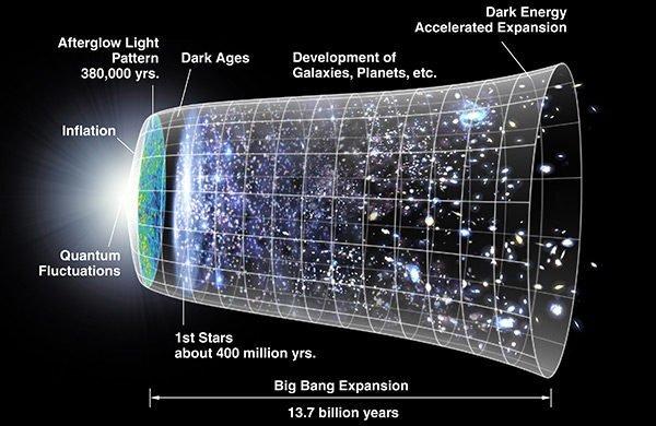Cosmology = large scale reasoning