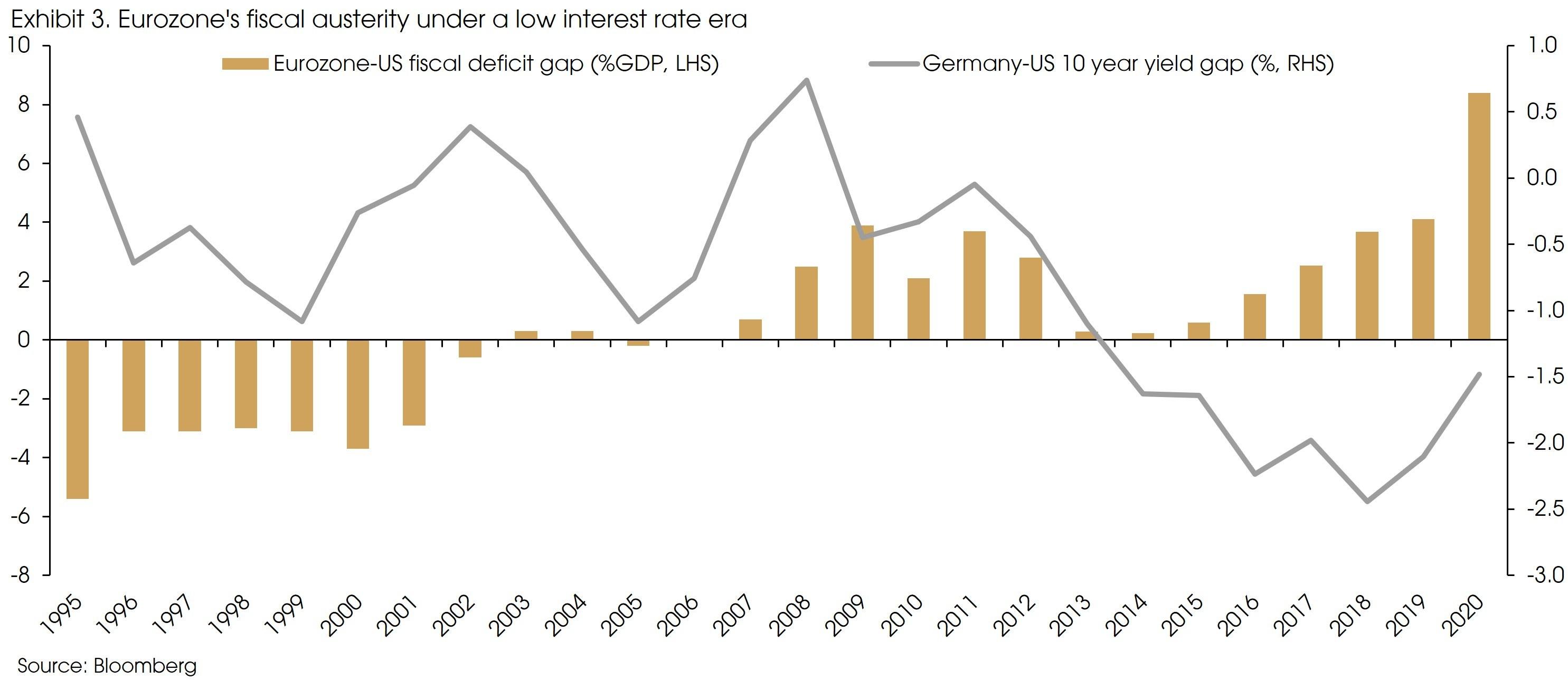 Exhibit 3 Eurozones fiscal austerity v2