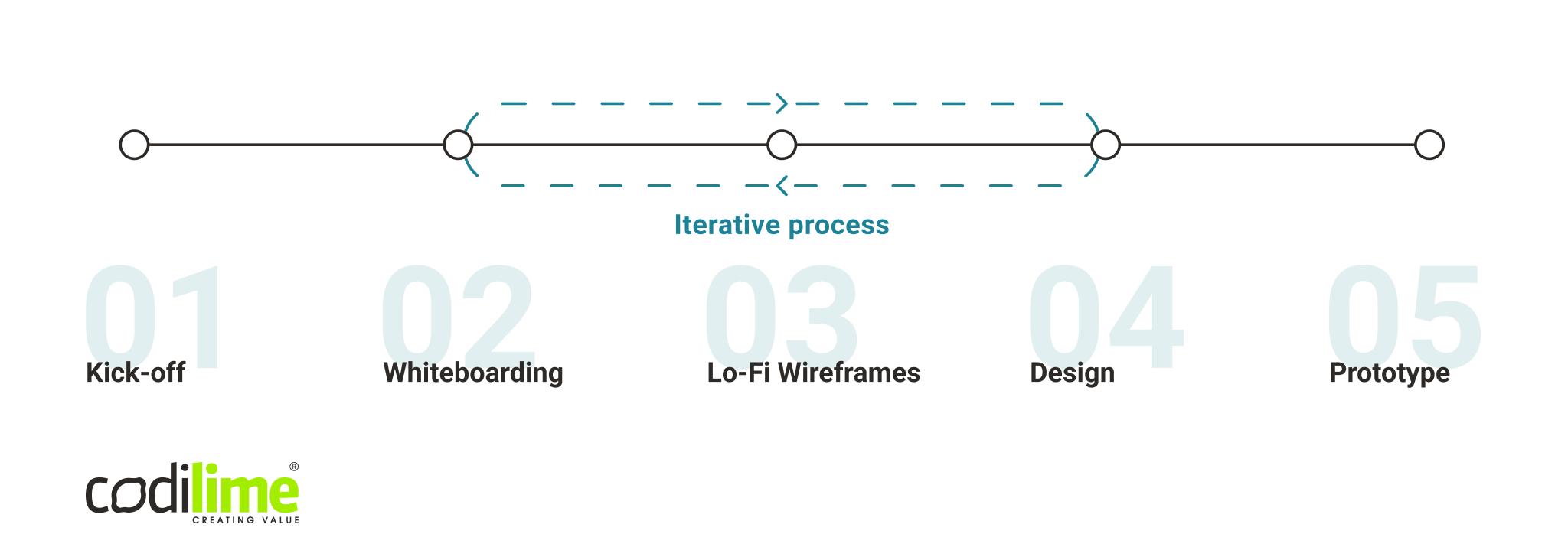 UX prototype process