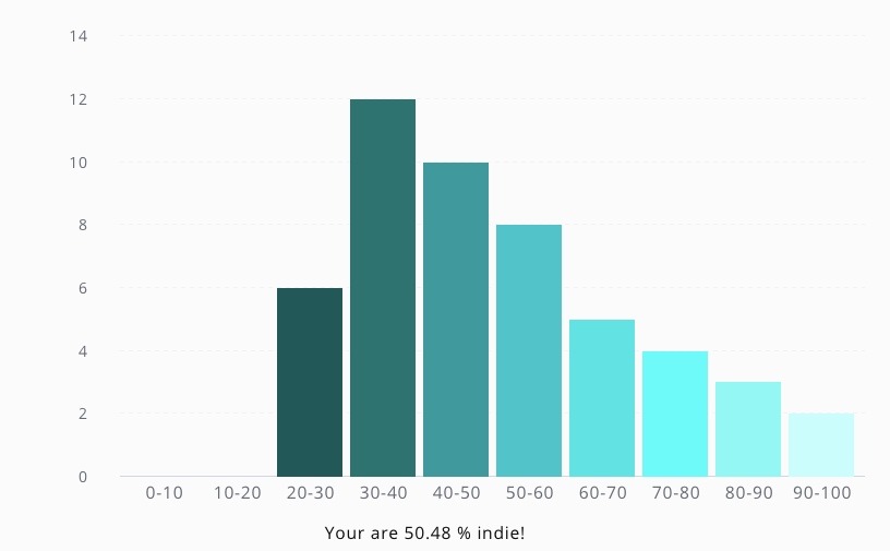 Graph preview