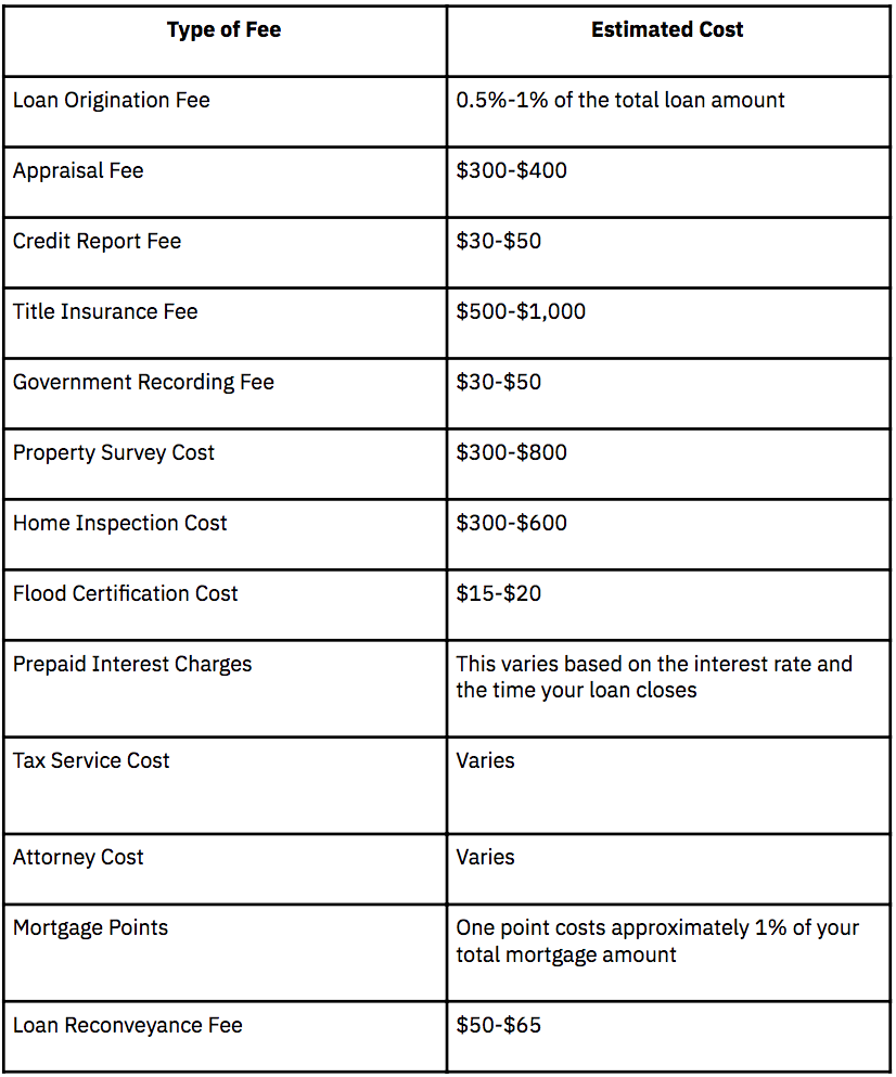 remortgaging fees
