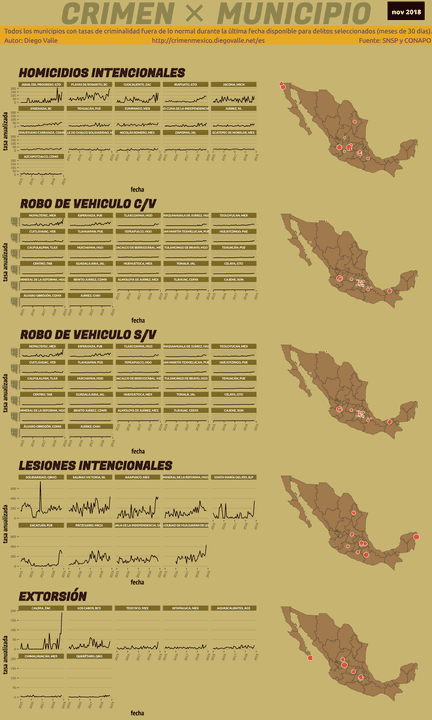 Infográfica del Crimen en México - Nov 2018
