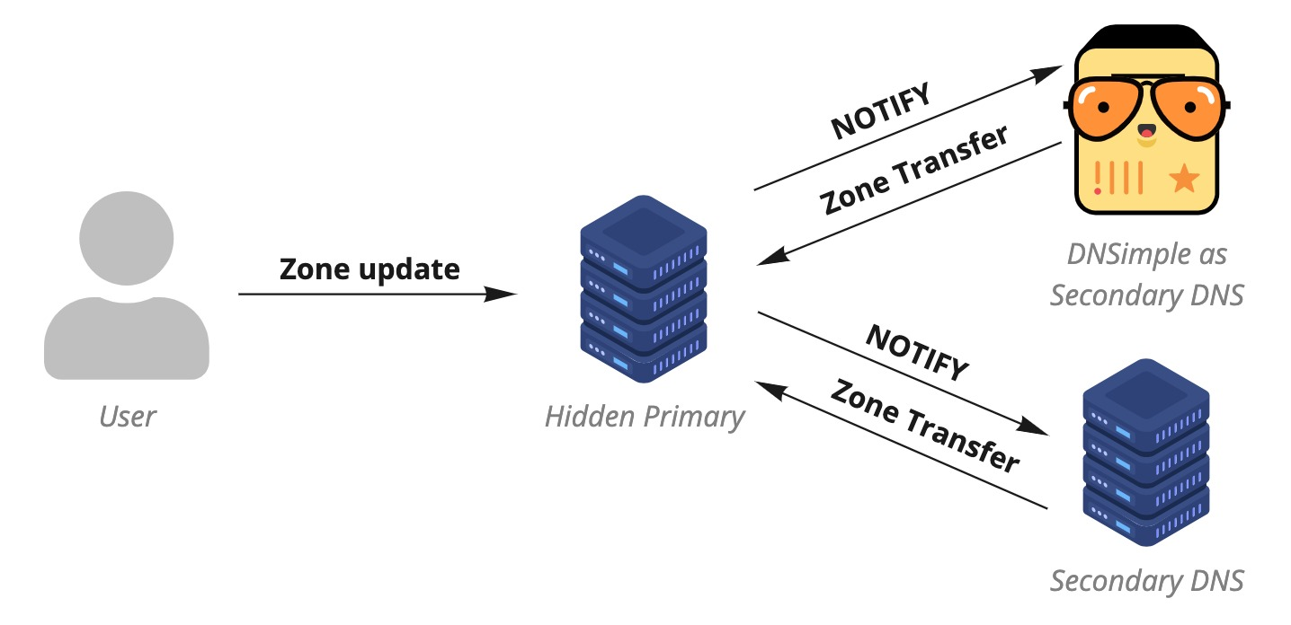 Hidden primary with two secondary DNS providers