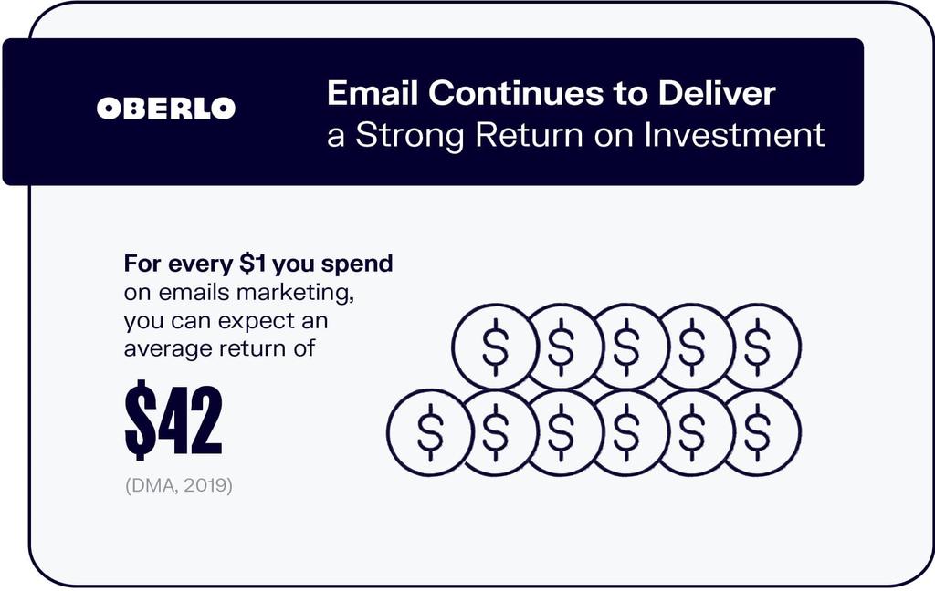 Oberlo Email statisitics
