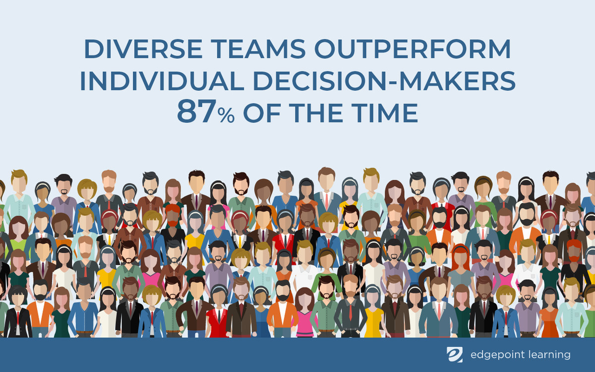 Diverse teams outperform individual decision-makers 87% of the time