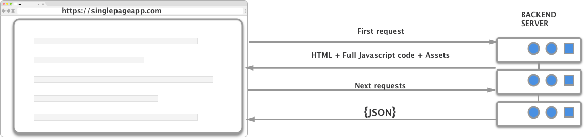 Single Page Application Diagram