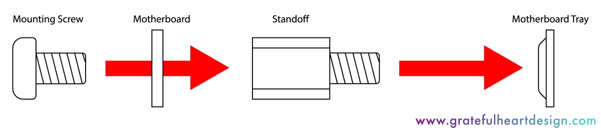 diagram detailing the instalation of an office computer motherboard