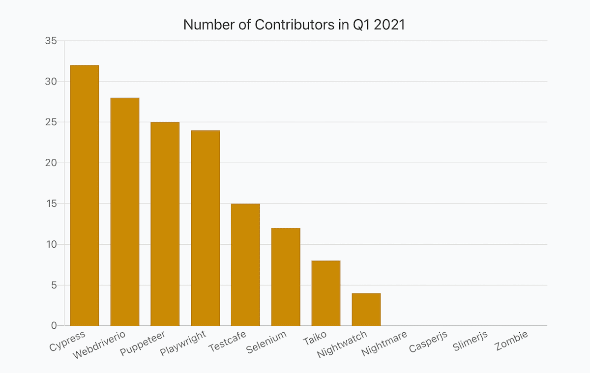 a bar chart showing numbers of JavaScript libraries contributors in Q1 2021