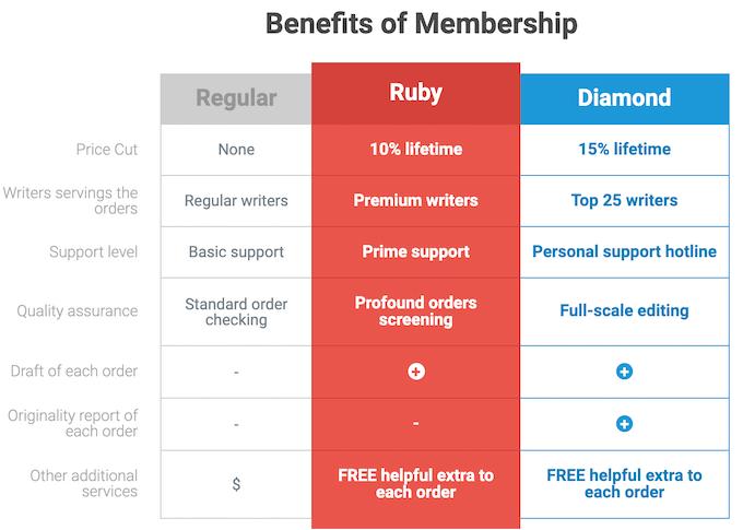 benefits of superiorpapers.com membership program