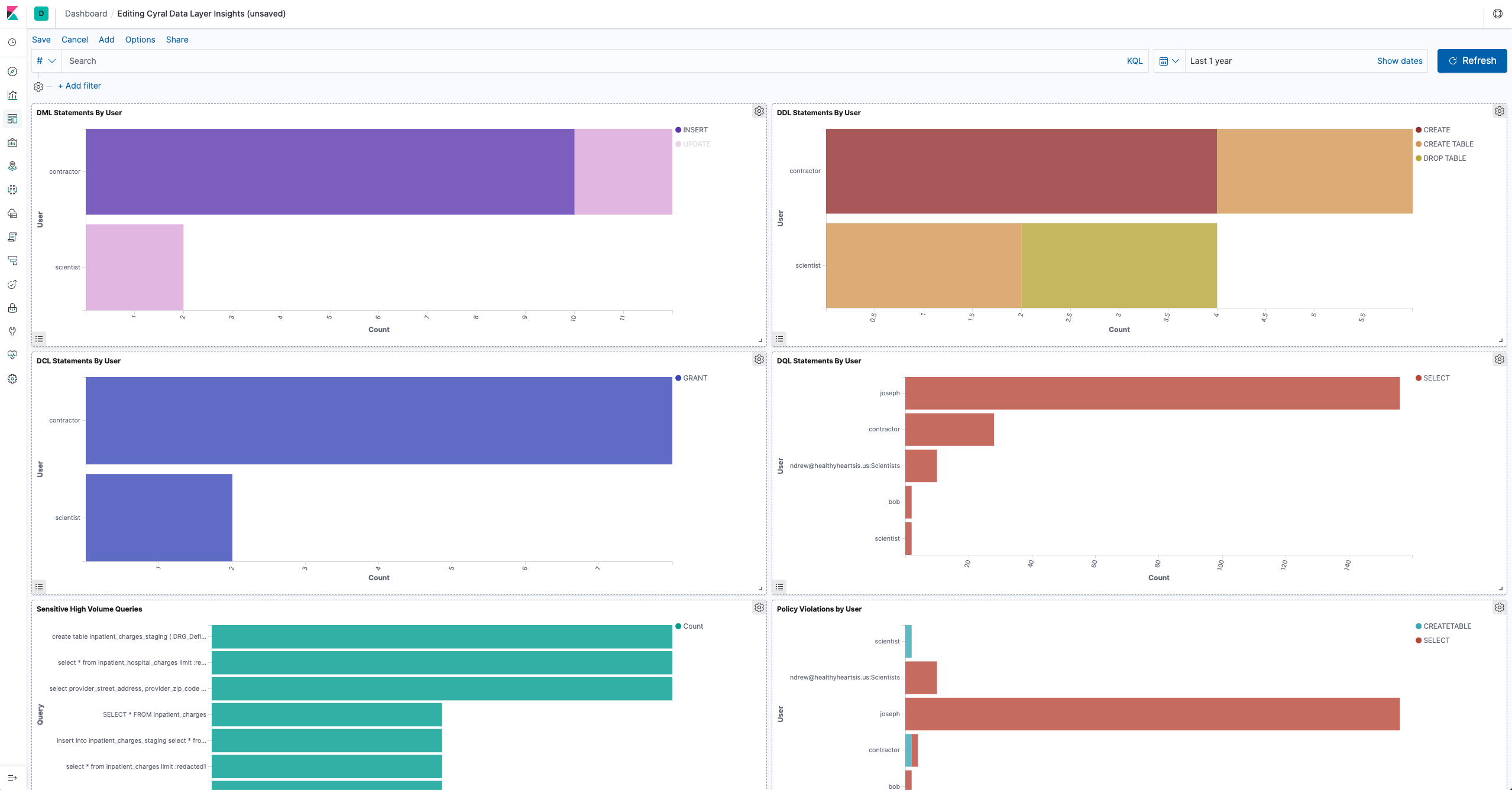 Kibana data visualization dashboard showing proportions of different SQL query types run on databases
