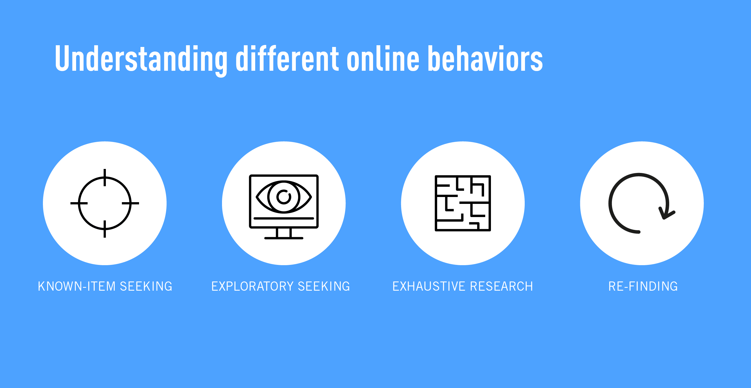 How to understand different online behaviors through information architecture
