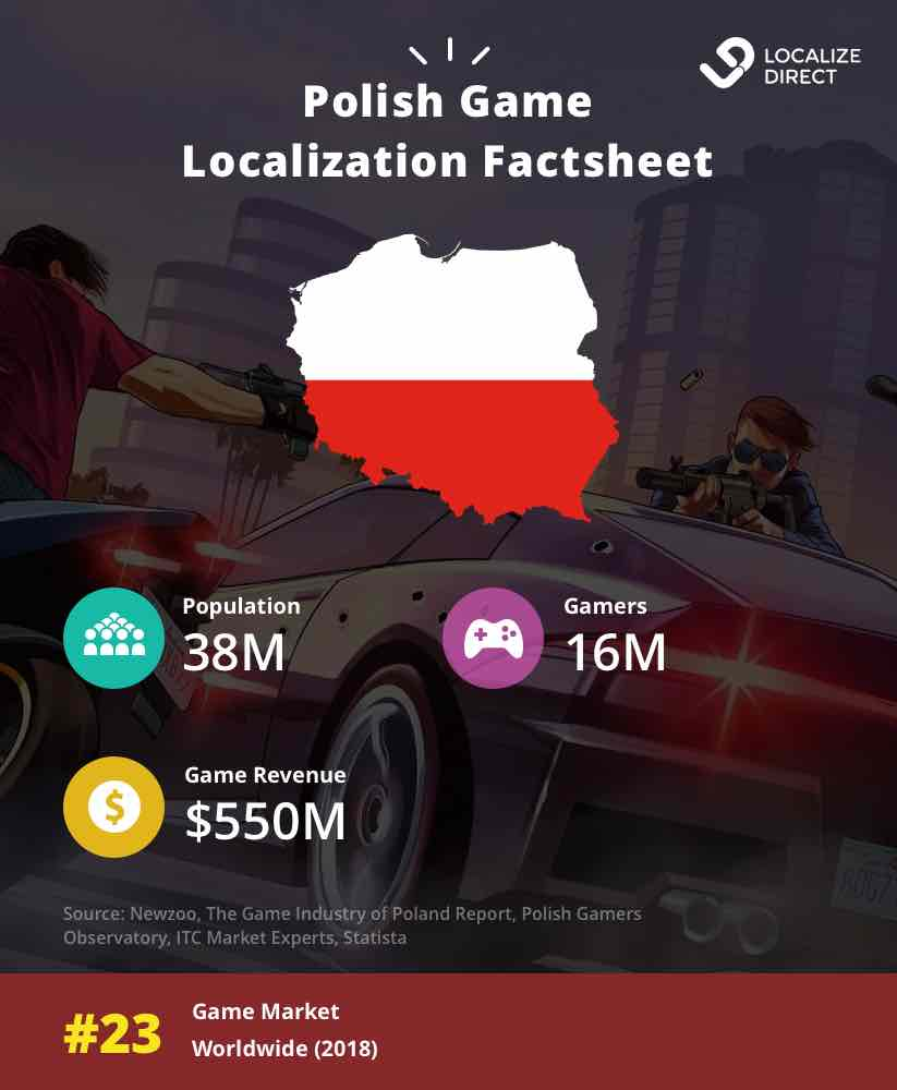 Polish Games Market