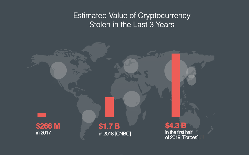 Crypto losses in USD in 2017, 2018, and 2019