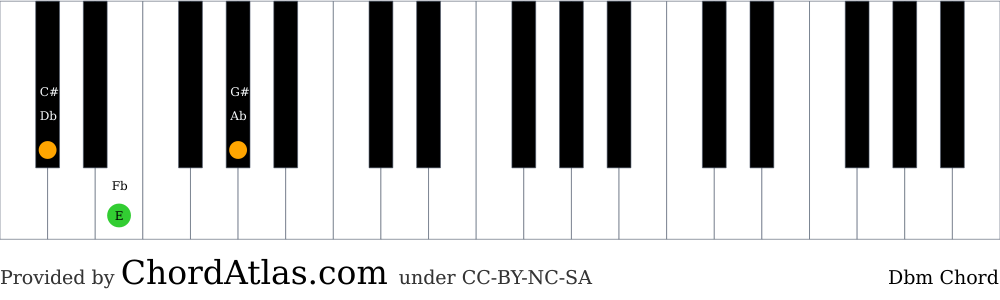 Piano chord chart for the D flat minor chord (Dbm). The notes Db, E and Ab are highlighted.