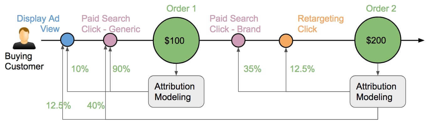 CLV Attribution