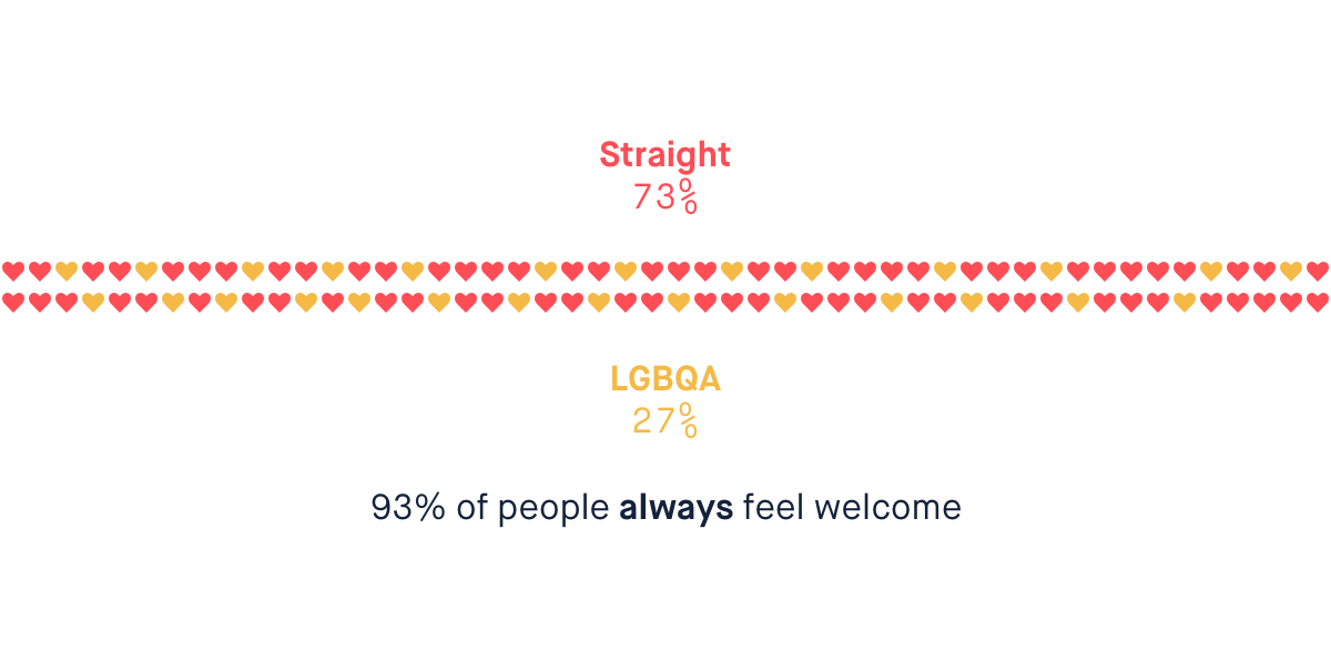 Infographic showing that 73% of the company are straight, 27% are LGBQA.