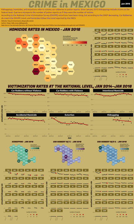 Jan 2016 Infographic of Crime in Mexico
