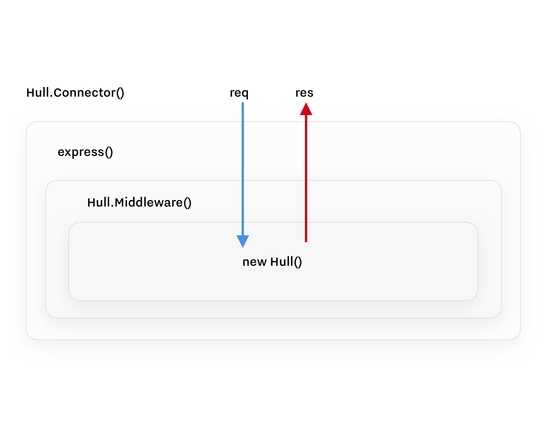 hull node core components