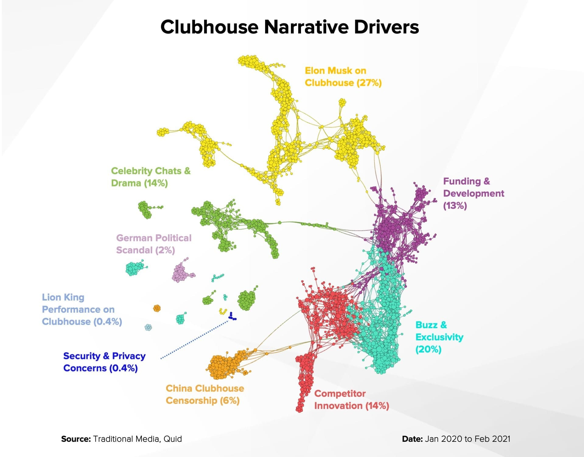 Clubhouse Narrative Drivers