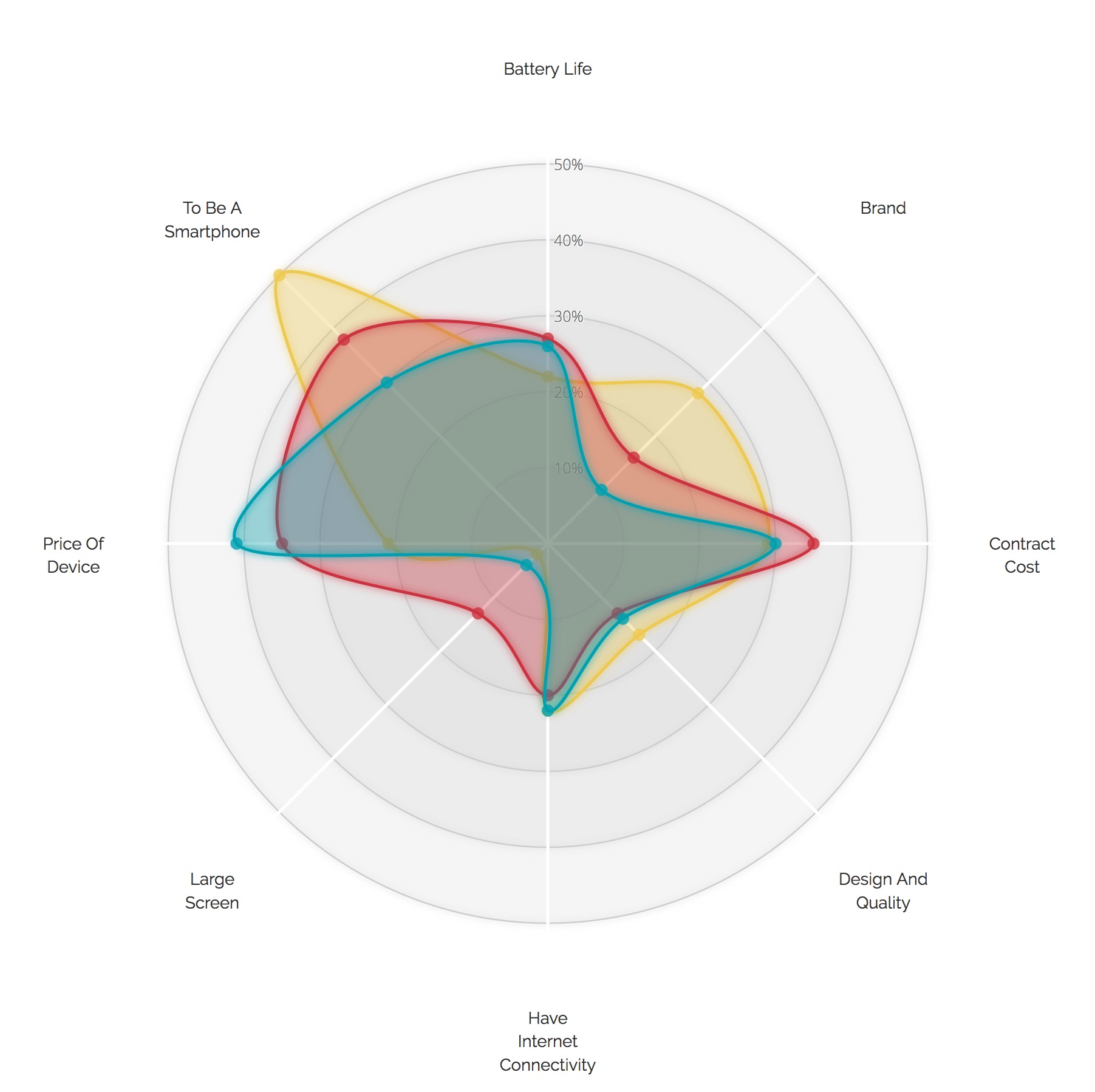 A different look for the d3 js radar chart | Visual Cinnamon