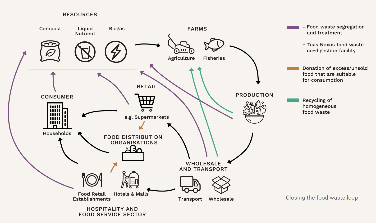 Closing the food waste loop