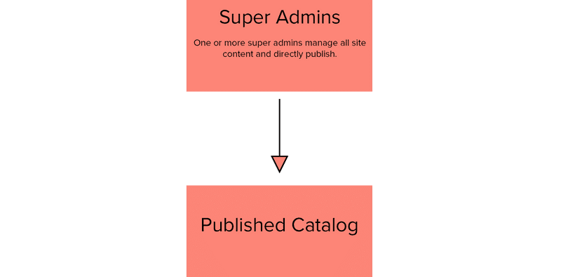 Diagram of editorial workflow One Group of Super Admins
