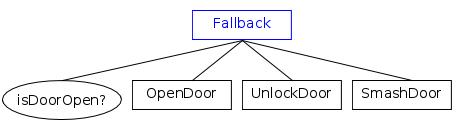 FallbackNode