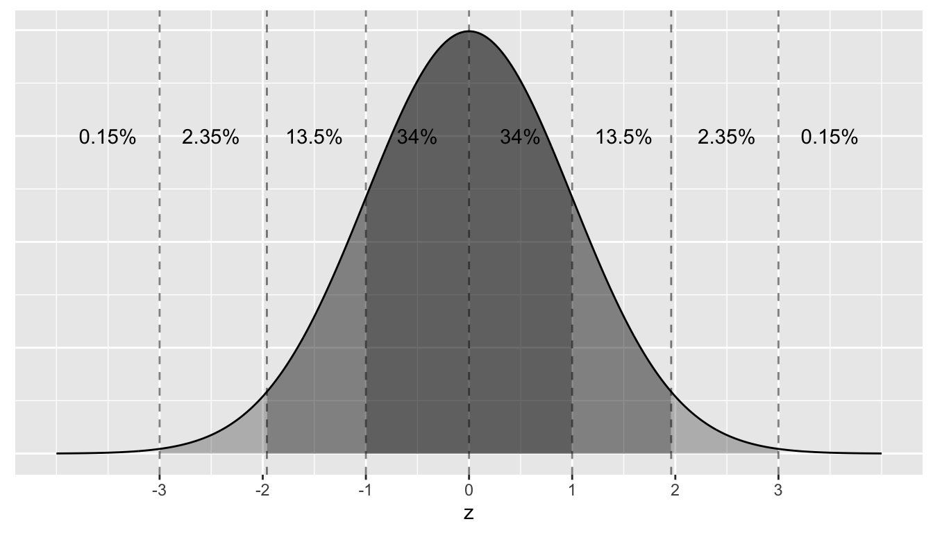 Rules of thumb about areas under normal curves