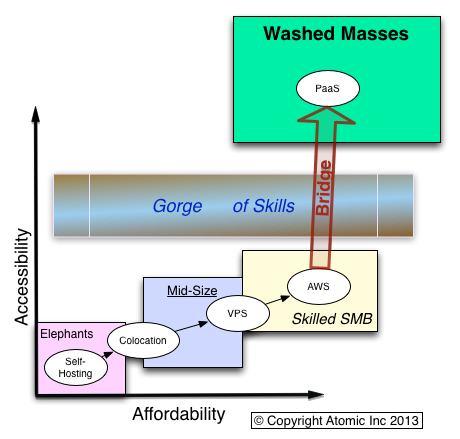 cloud-development-diagram-2