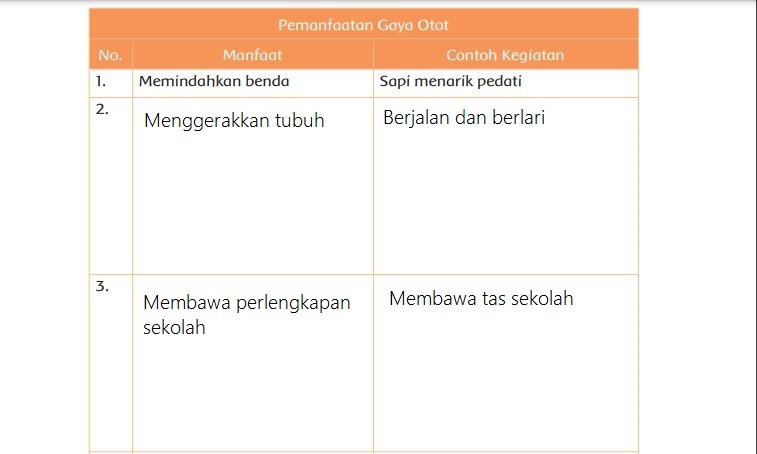 Tabel Gerakan