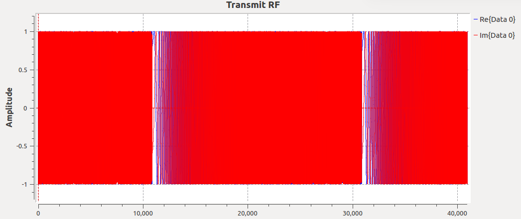VCO output in time domain