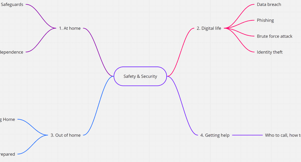 Safety and security in life, categorized into: 1. At home risks, 2. Digital life risks, 3. Out of home risks, 4. Getting help