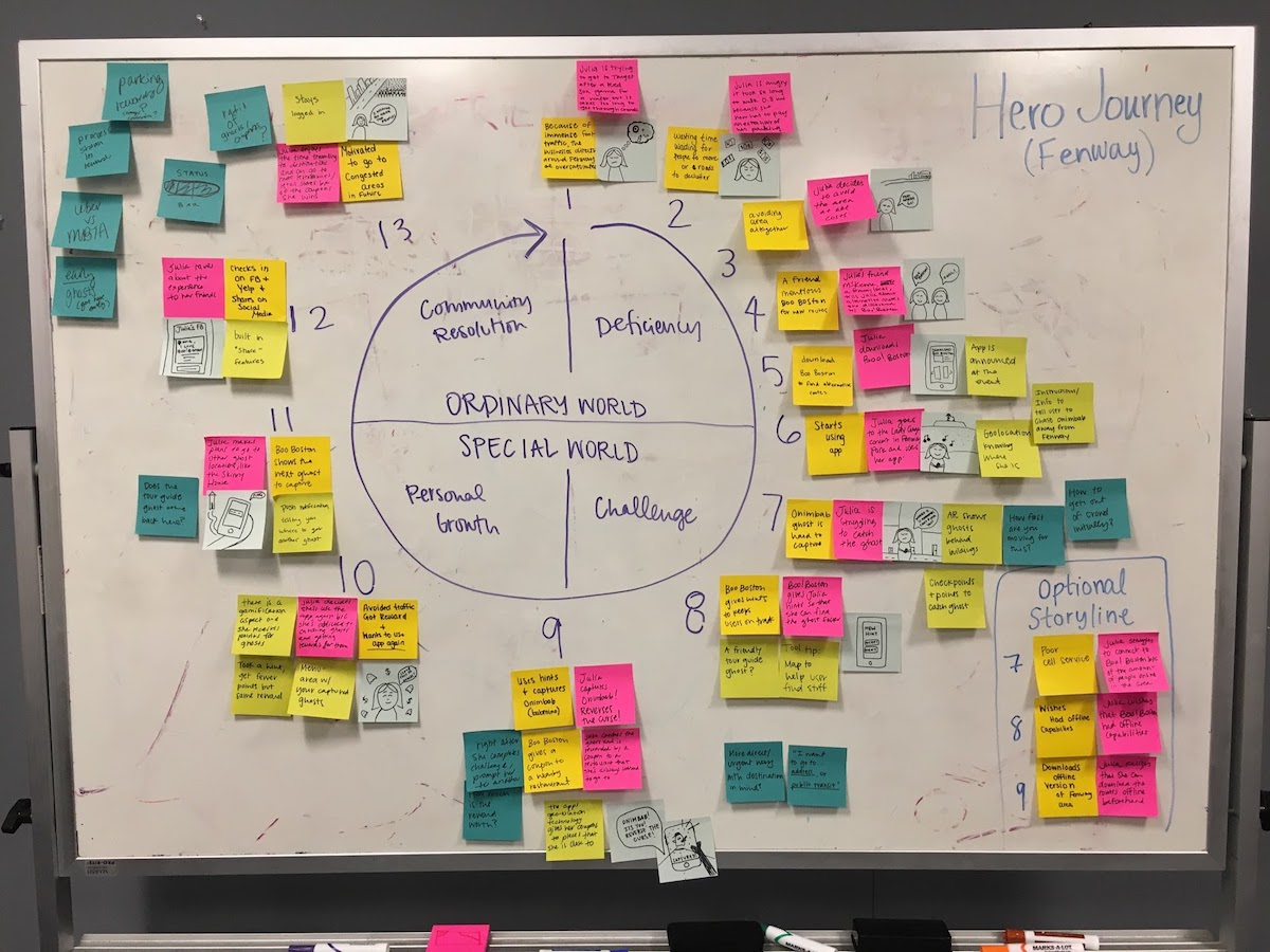 A UX exercise where my team placed Post-It-Notes in a circle to highlight the user's heroic journey through our service.
