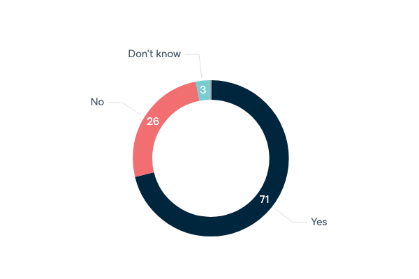 Consular assistance to dual citizens - Lowy Institute Poll 2020