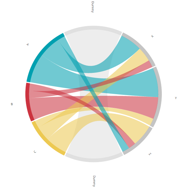 Hacking a chord diagram to visualize a flow | Visual Cinnamon