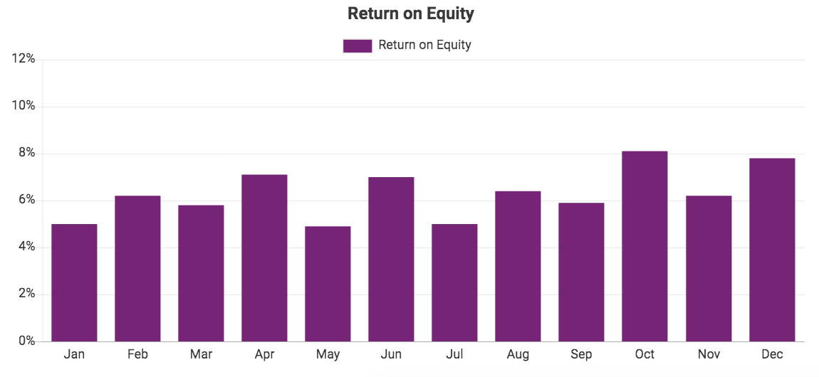 Custom QuickBooks chart showing Return on Equity
