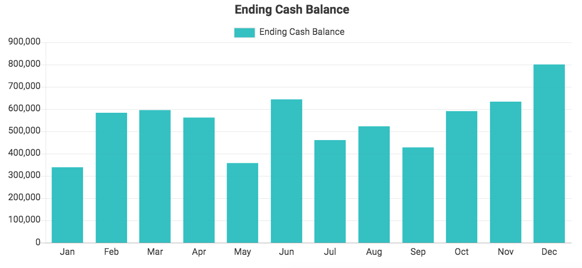 Custom QuickBooks chart showing Ending Cash Balance