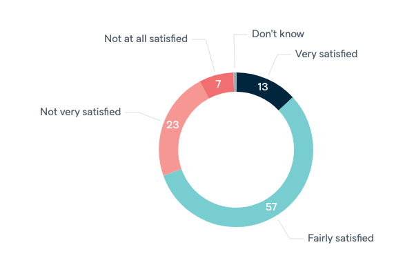 Satisfaction with democracy in Australia - Lowy Institute Poll 2020