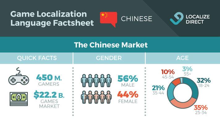 Chinese Game Localization Factsheet