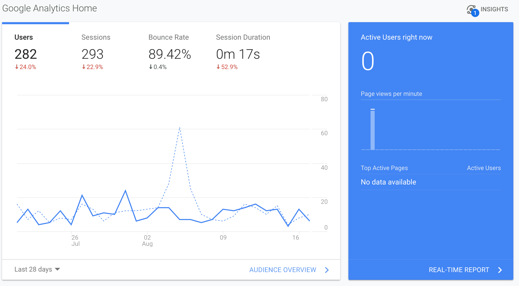 Google Analytics screenshot showing 282 users, 293 sessions, 89.42% bounce rate and 17 seconds as the average session duration