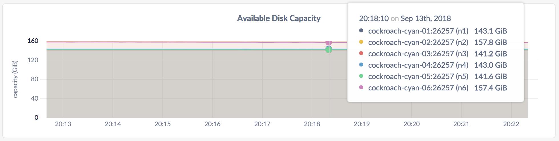 CockroachDB Admin UI Disk Capacity graph