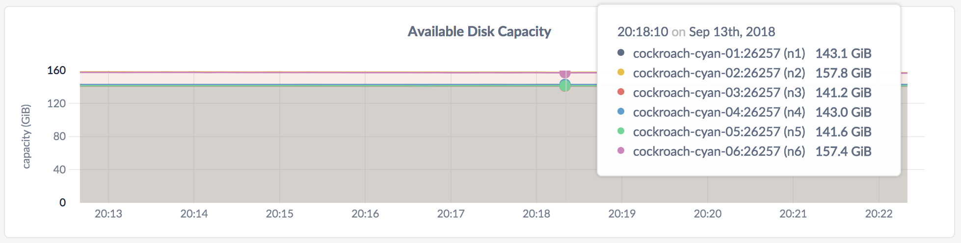 DB Console Disk Capacity graph